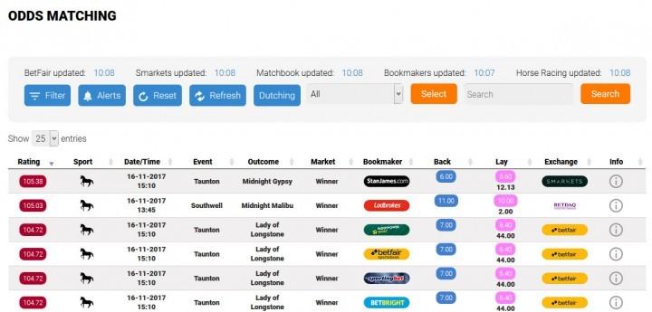 Bonus Bagging — Screenshot — Odds Matching