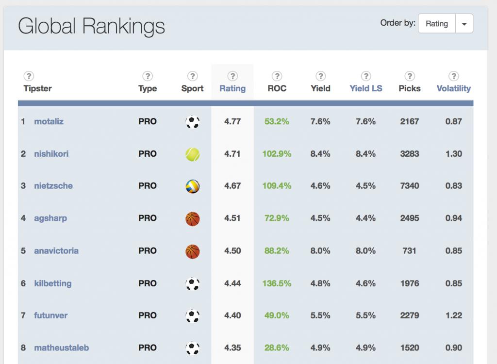 pyckio tipster rankings